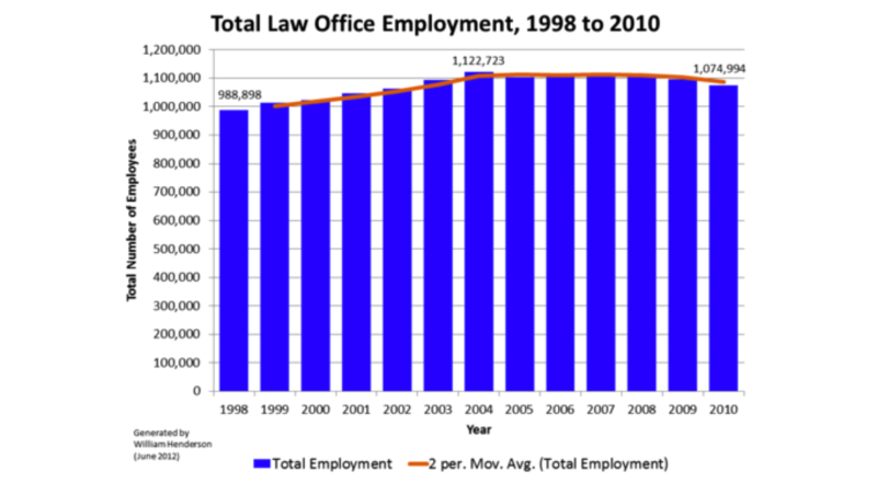 Total law office jobs